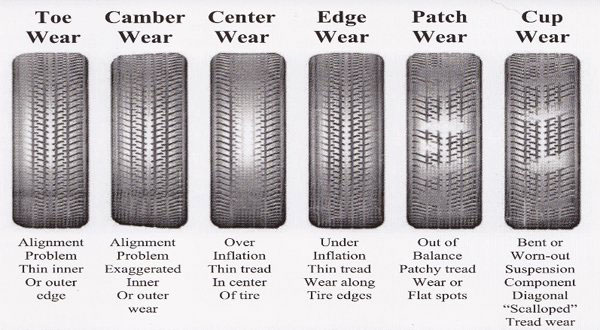How Much Is A Wheel Alignment >> How Much Does A Wheel Alignment Cost 3 Trulygeeky