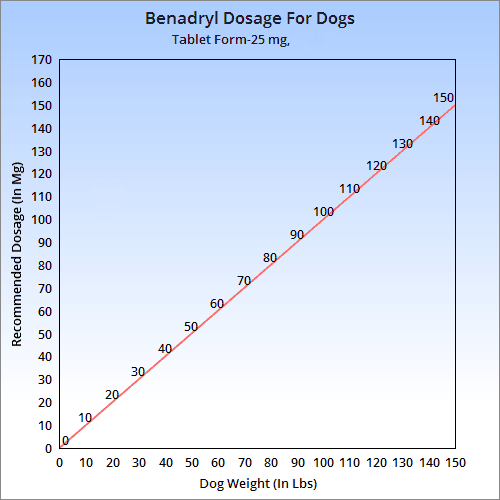 klonopin overdose amount of benadryl for dogs